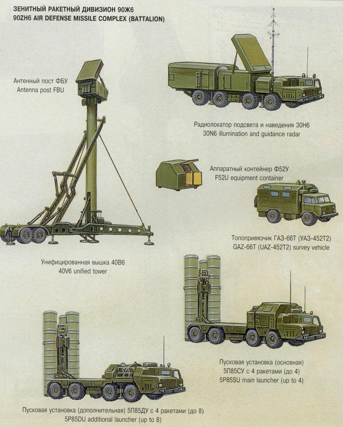 S 300 missile systems vs patriot - S 300 Missile Systems Vs Patriot 5