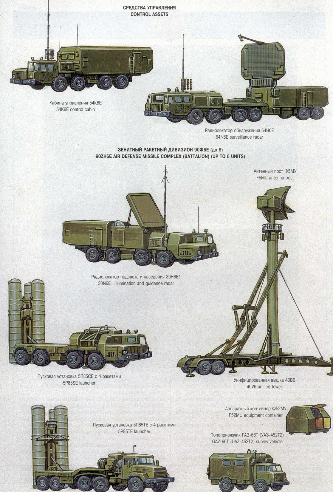 S 300 missile systems vs patriot - The S 300pmu 1 Volhov M6m Sa 20a Gargoyle Is Shipped From 1994 Into China Greece And Vietnam The S 300pmu 2 Favorit Sa 20b Gargoyle Is Shipped From