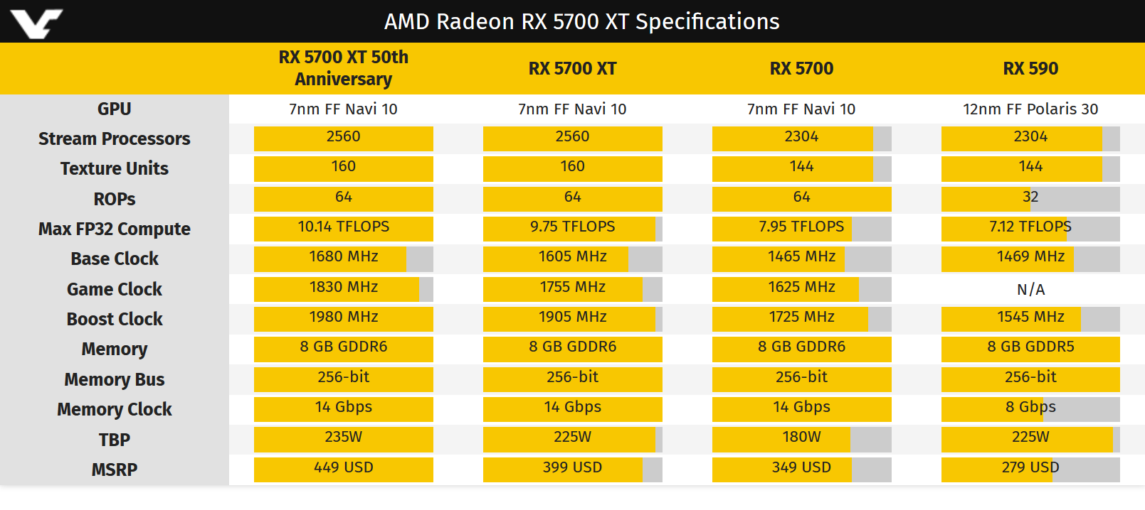 Screenshot_2019-07-05 AMD to lower the price of Radeon RX 5700 series ahead of launch - VideoCardz com.png