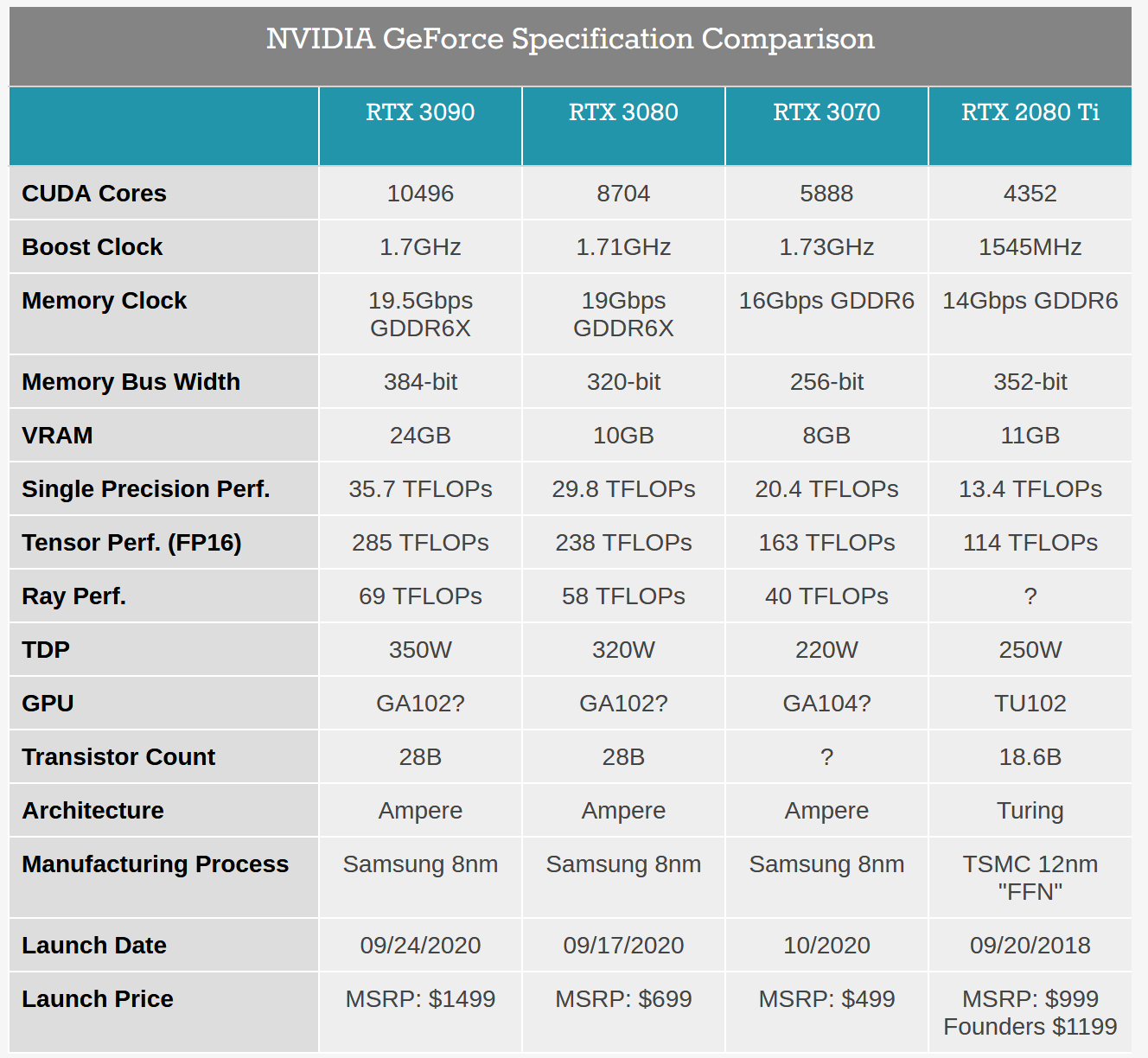 Screenshot_2020-09-01 NVIDIA Announces the GeForce RTX 30 Series Ampere For Gaming, Starting With RTX 3080 RTX 3090.png