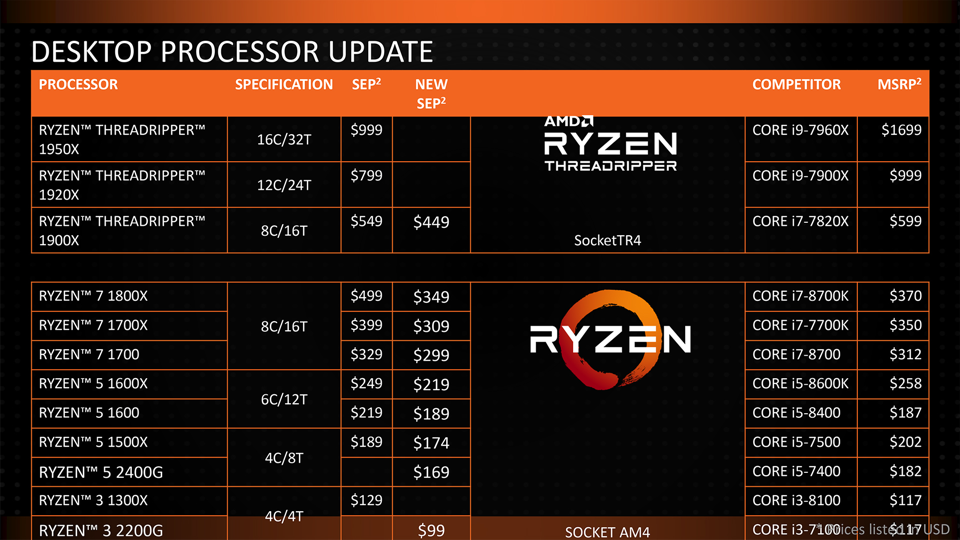 AMD-Ryzen-and-Ryzen-Threadripper-Price-Cuts.png